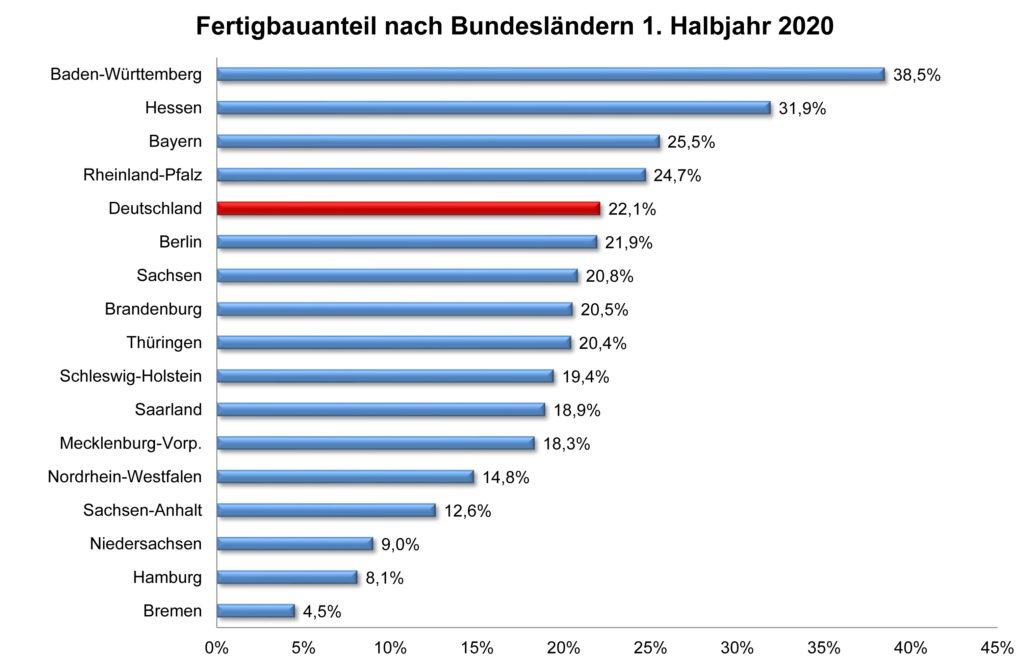 Fertigbauanteile nach Bundesländern im ersten Halbjahr 2020. (Grafik: BDF)