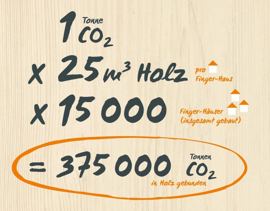 Insgesamt sind also mehr als 375 000 t klimaschädliches Kohlendioxid in allen Finger-Häusern gebunden, die im Laufe der Jahre gebaut wurden.